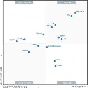 Gartner Magic Quadrant Data Integration Tools 2016